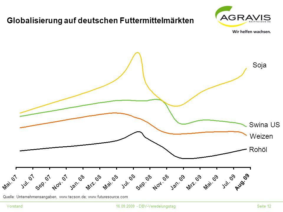 Vorstand16.09.2009 - DBV-Veredelungstag Seite 12 Globalisierung auf deutschen Futtermittelmärkten Quelle: Unternehmensangaben, www.tecson.de; www.futu