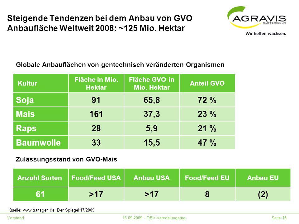 Vorstand16.09.2009 - DBV-Veredelungstag Seite 18 Steigende Tendenzen bei dem Anbau von GVO Anbaufläche Weltweit 2008: ~125 Mio. Hektar Zulassungsstand