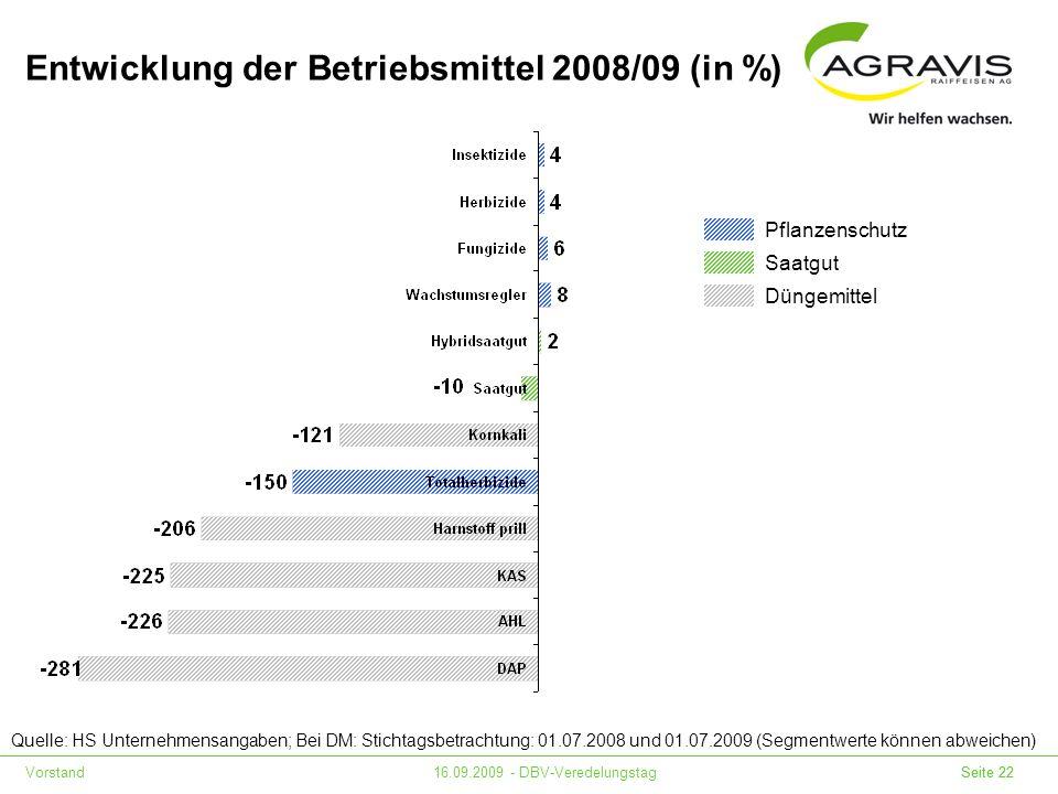 Vorstand16.09.2009 - DBV-Veredelungstag Seite 22 Entwicklung der Betriebsmittel 2008/09 (in %) Quelle: HS Unternehmensangaben; Bei DM: Stichtagsbetrac