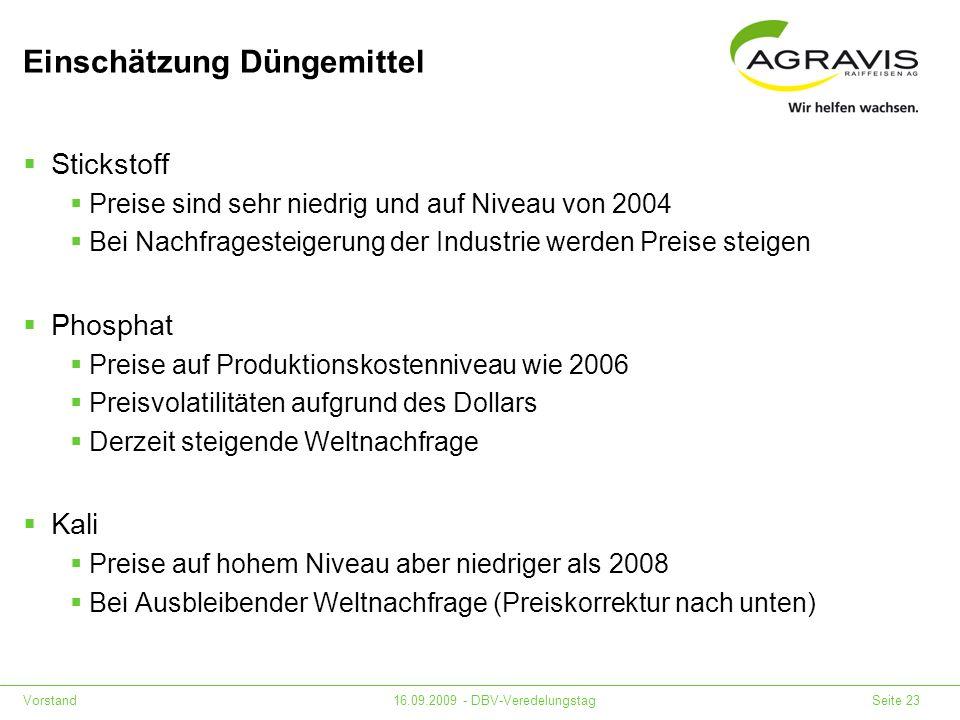 Vorstand16.09.2009 - DBV-Veredelungstag Seite 23 Einschätzung Düngemittel Stickstoff Preise sind sehr niedrig und auf Niveau von 2004 Bei Nachfrageste