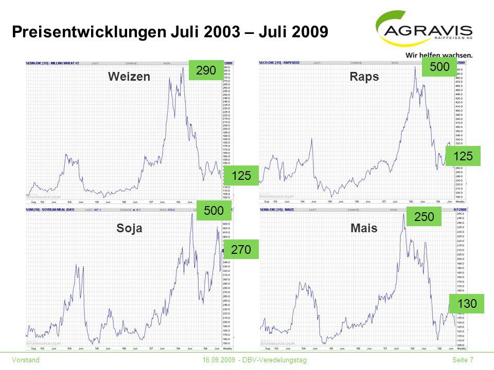 Vorstand16.09.2009 - DBV-Veredelungstag Seite 7 Preisentwicklungen Juli 2003 – Juli 2009 Weizen Mais Soja Raps 290 125 270 500 250 130 125