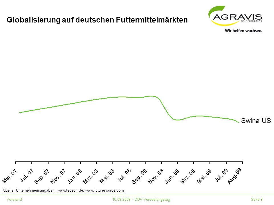 Vorstand16.09.2009 - DBV-Veredelungstag Seite 9 Globalisierung auf deutschen Futtermittelmärkten Quelle: Unternehmensangaben, www.tecson.de; www.futur