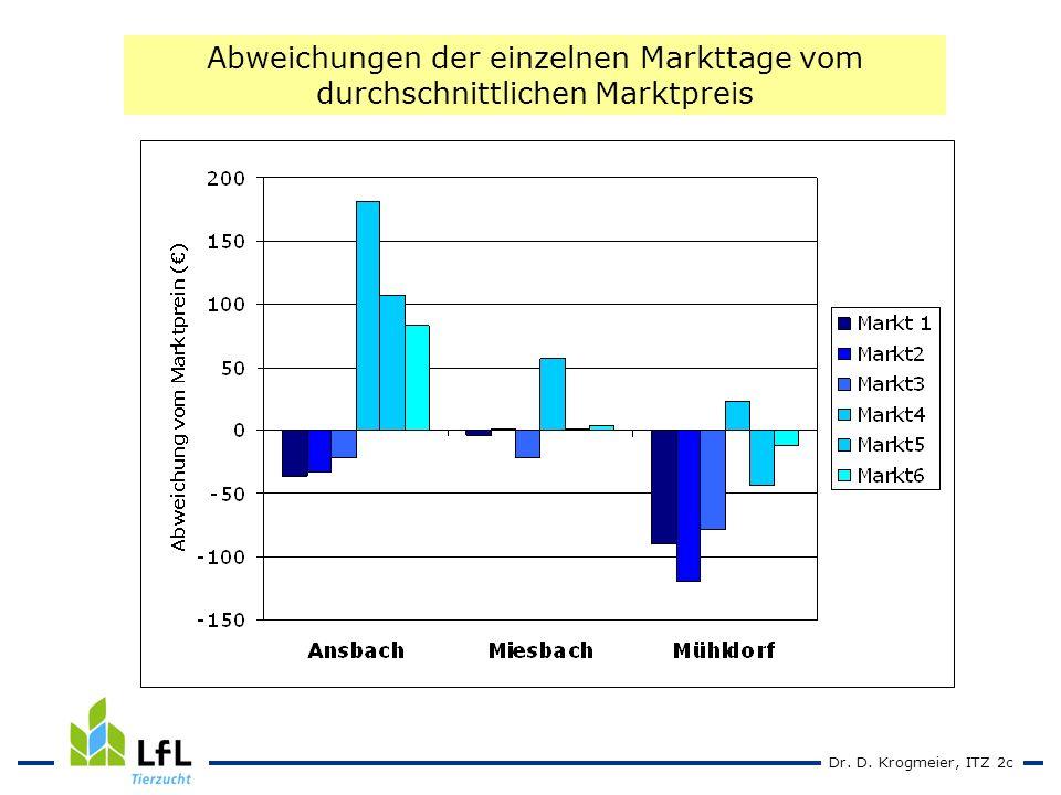 Dr. D. Krogmeier, ITZ 2c Abweichungen der einzelnen Markttage vom durchschnittlichen Marktpreis
