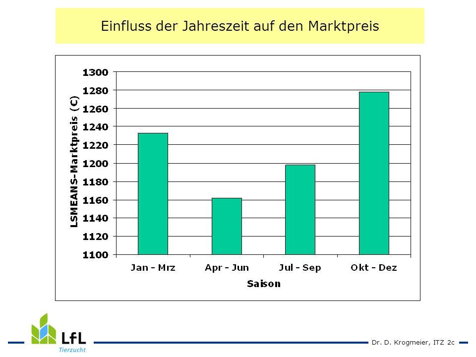Dr. D. Krogmeier, ITZ 2c Einfluss der Jahreszeit auf den Marktpreis