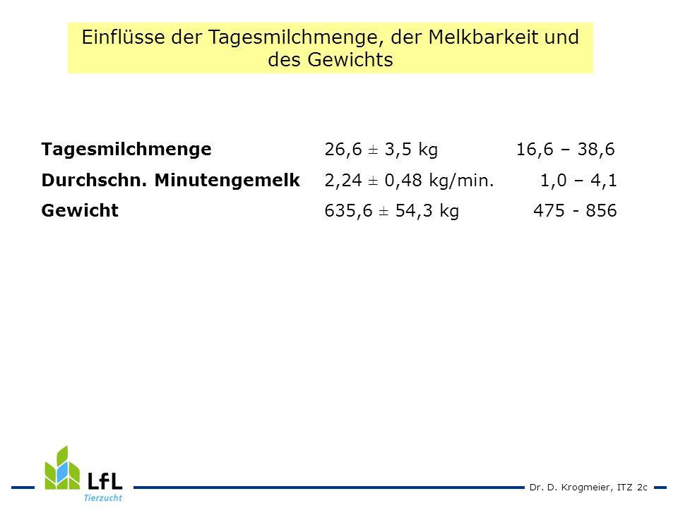 Dr.D. Krogmeier, ITZ 2c Tagesmilchmenge 26,6 ± 3,5 kg16,6 – 38,6 Durchschn.