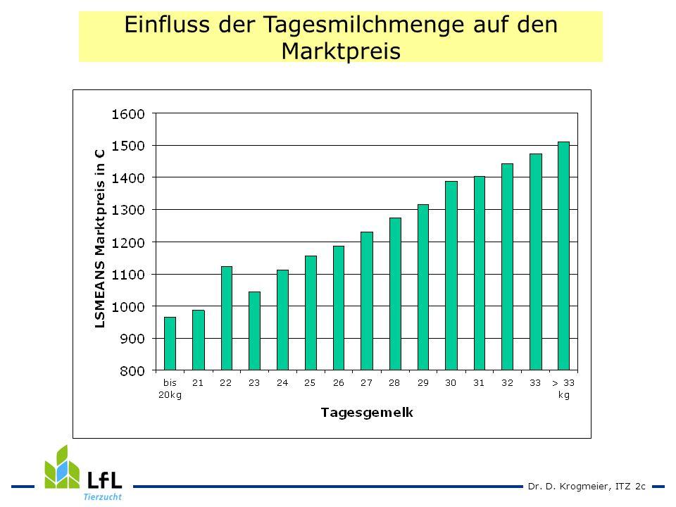 Dr. D. Krogmeier, ITZ 2c Einfluss der Tagesmilchmenge auf den Marktpreis