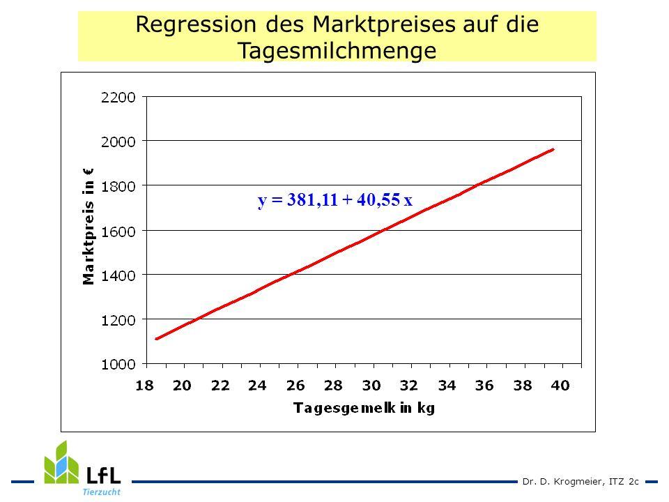 Dr. D. Krogmeier, ITZ 2c y = 381,11 + 40,55 x Regression des Marktpreises auf die Tagesmilchmenge