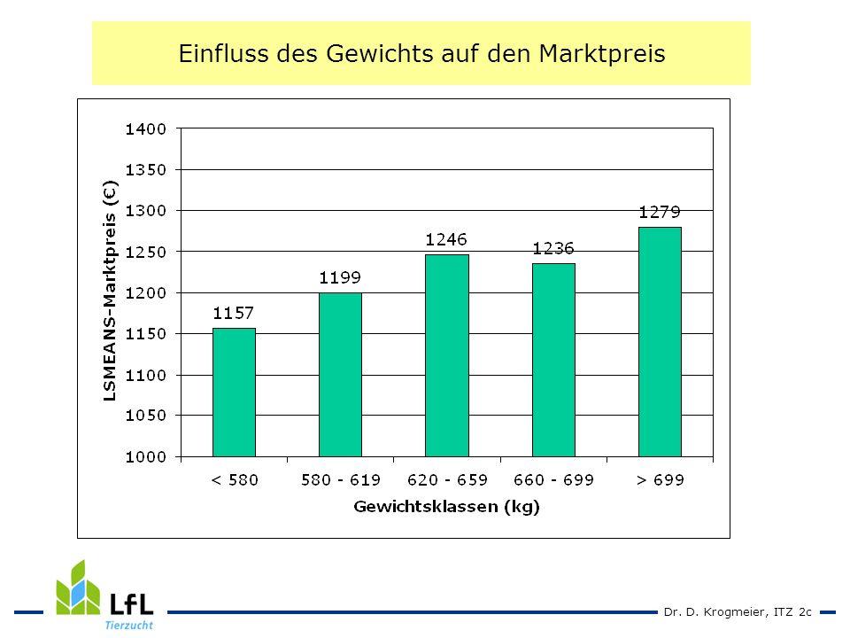 Dr. D. Krogmeier, ITZ 2c Einfluss des Gewichts auf den Marktpreis