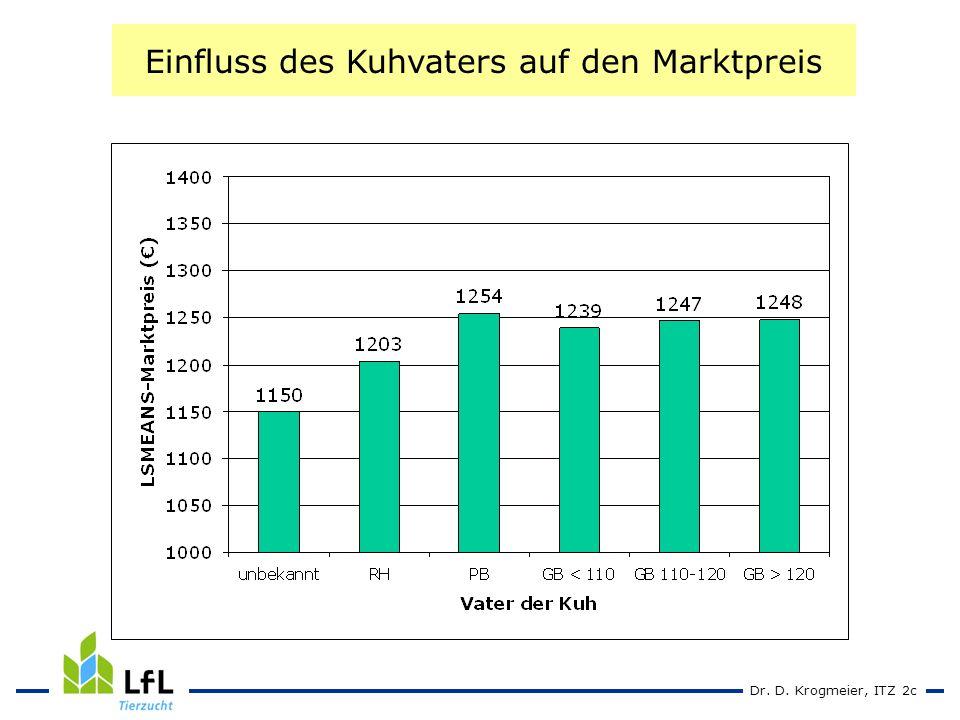 Dr. D. Krogmeier, ITZ 2c Einfluss des Kuhvaters auf den Marktpreis