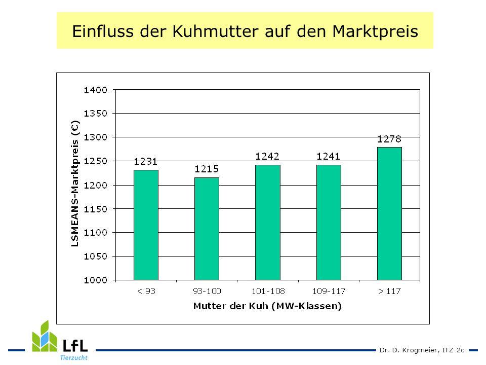 Dr. D. Krogmeier, ITZ 2c Einfluss der Kuhmutter auf den Marktpreis
