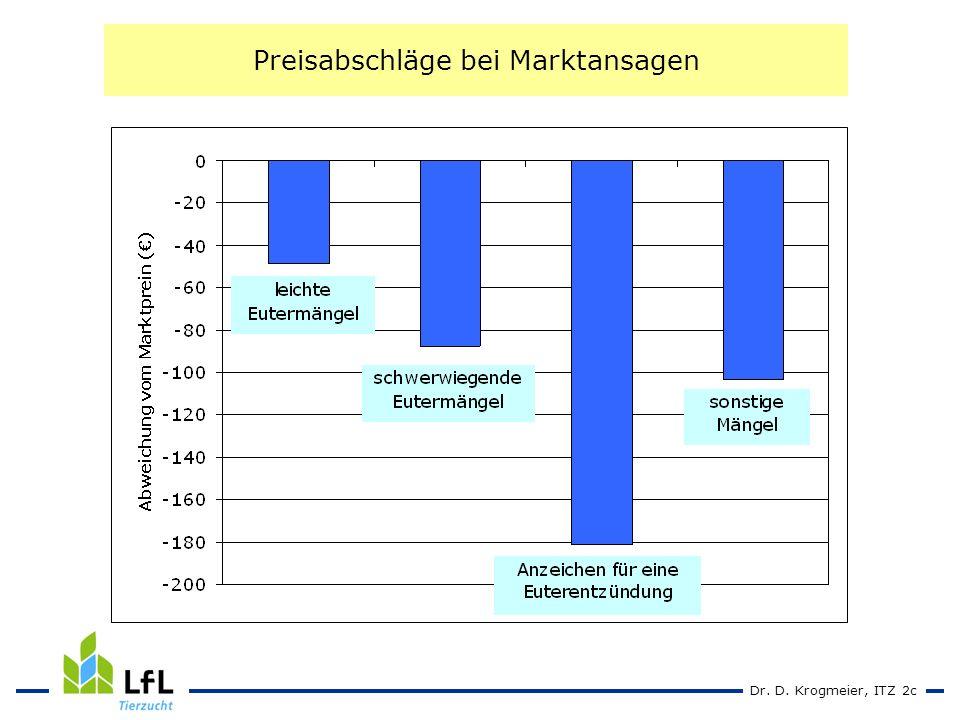 Dr. D. Krogmeier, ITZ 2c Preisabschläge bei Marktansagen