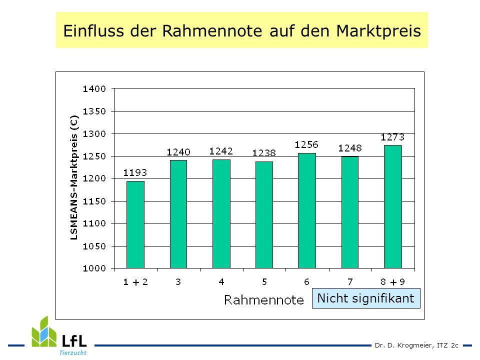 Dr. D. Krogmeier, ITZ 2c Einfluss der Rahmennote auf den Marktpreis Nicht signifikant