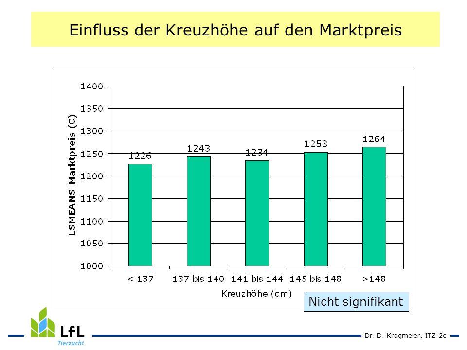 Dr. D. Krogmeier, ITZ 2c Einfluss der Kreuzhöhe auf den Marktpreis Nicht signifikant