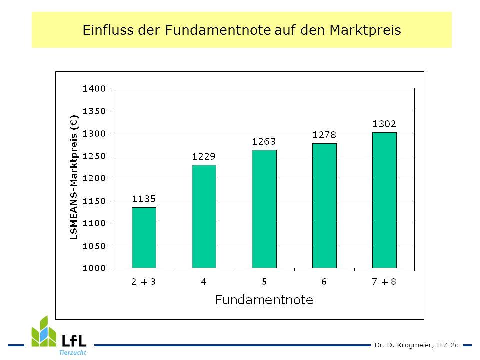 Dr. D. Krogmeier, ITZ 2c Einfluss der Fundamentnote auf den Marktpreis