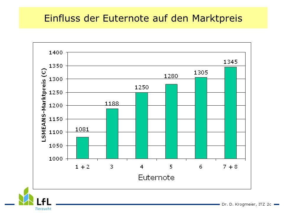 Dr. D. Krogmeier, ITZ 2c Einfluss der Euternote auf den Marktpreis