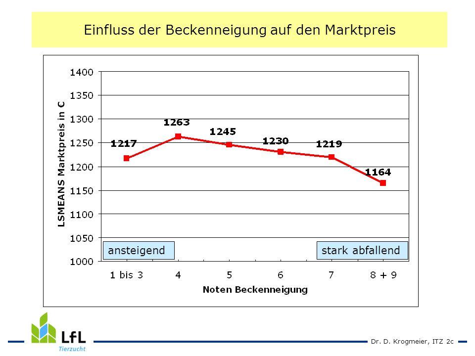Dr. D. Krogmeier, ITZ 2c Einfluss der Beckenneigung auf den Marktpreis ansteigendstark abfallend