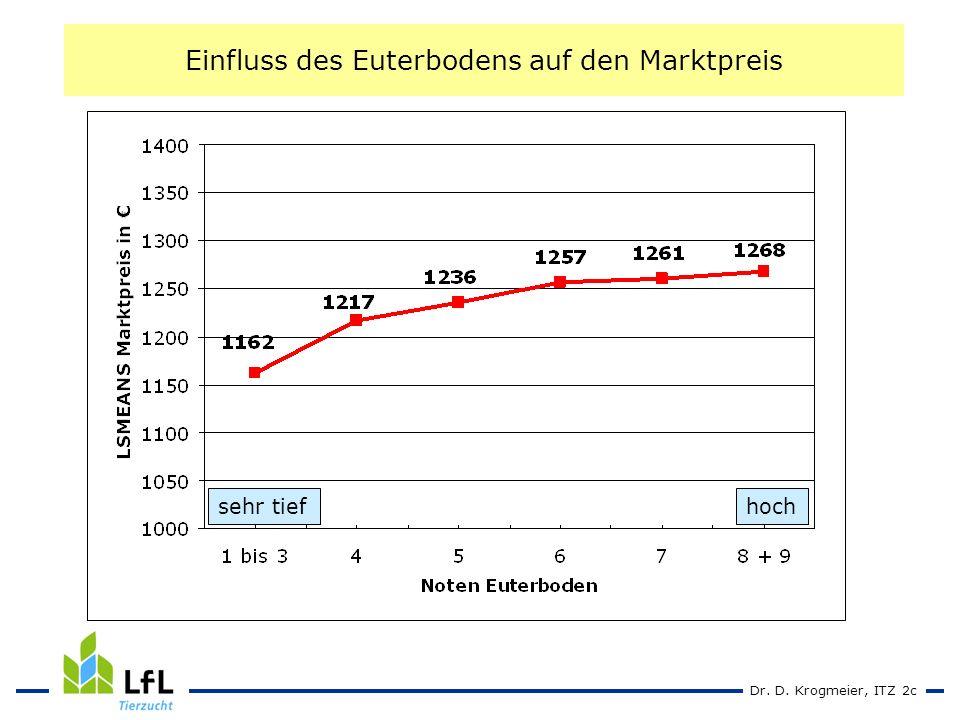 Dr. D. Krogmeier, ITZ 2c Einfluss des Euterbodens auf den Marktpreis sehr tiefhoch
