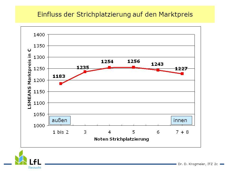 Dr. D. Krogmeier, ITZ 2c Einfluss der Strichplatzierung auf den Marktpreis außeninnen