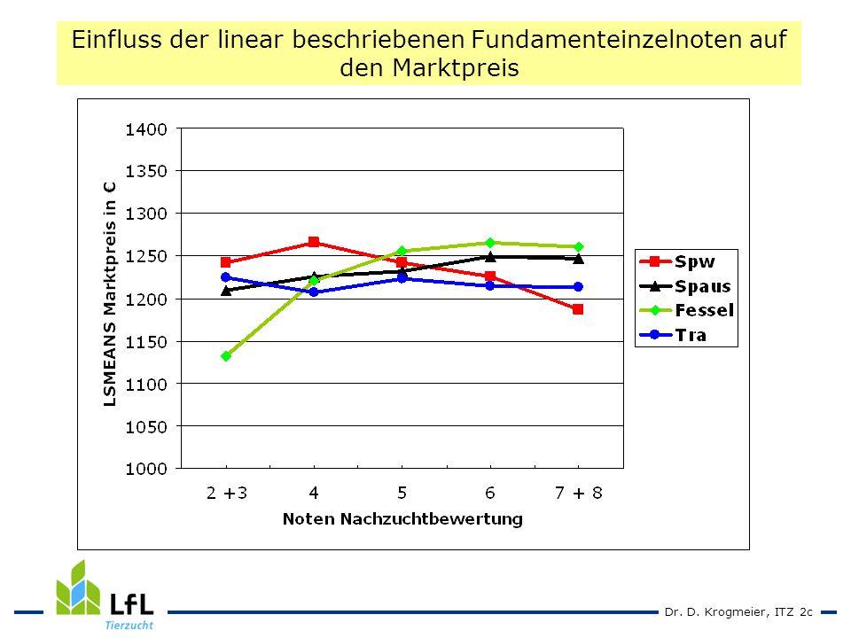 Dr. D. Krogmeier, ITZ 2c Einfluss der linear beschriebenen Fundamenteinzelnoten auf den Marktpreis