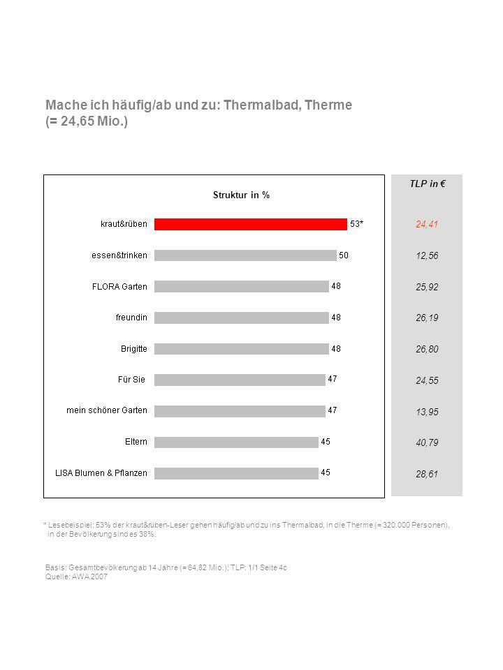 TLP in 24,41 12,56 25,92 26,19 26,80 24,55 13,95 40,79 28,61 Mache ich häufig/ab und zu: Thermalbad, Therme (= 24,65 Mio.) * Lesebeispiel: 53% der kra