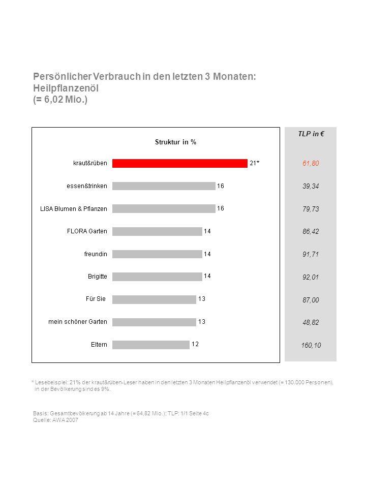 TLP in 61,80 39,34 79,73 86,42 91,71 92,01 87,00 48,82 160,10 Persönlicher Verbrauch in den letzten 3 Monaten: Heilpflanzenöl (= 6,02 Mio.) * Lesebeis