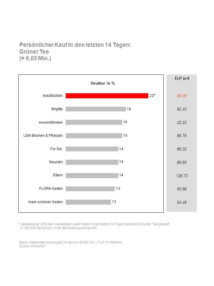 TLP in 59,09 82,43 42,22 86,76 86,32 86,85 128,73 95,88 54,48 Persönlicher Kauf in den letzten 14 Tagen: Grüner Tee (= 6,05 Mio.) * Lesebeispiel: 22%