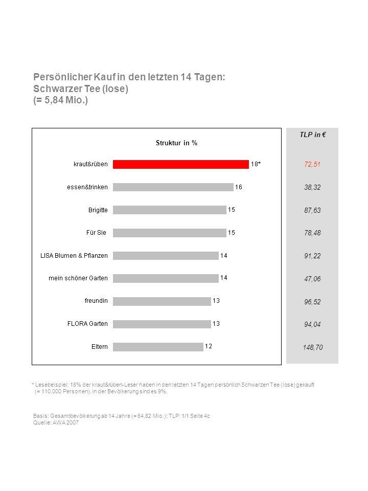 TLP in 72,51 38,32 87,63 78,48 91,22 47,06 96,52 94,04 148,70 Persönlicher Kauf in den letzten 14 Tagen: Schwarzer Tee (lose) (= 5,84 Mio.) * Lesebeis