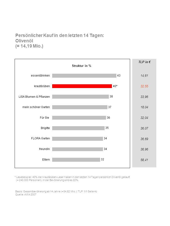 TLP in 14,61 32,55 33,96 18,04 32,04 36,07 36,69 36,96 58,41 Persönlicher Kauf in den letzten 14 Tagen: Olivenöl (= 14,19 Mio.) * Lesebeispiel: 40% de