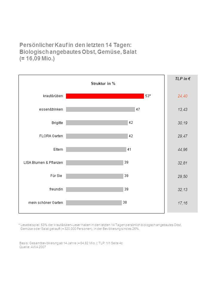 TLP in 24,40 13,43 30,19 29,47 44,96 32,81 29,50 32,13 17,16 Persönlicher Kauf in den letzten 14 Tagen: Biologisch angebautes Obst, Gemüse, Salat (= 1