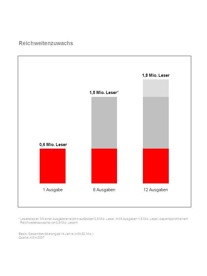 Heavy readers: Lese oft und intensiv * Lesebeispiel: 35% der kraut&rüber-Leser lesen ihren Titel oft und intensiv.