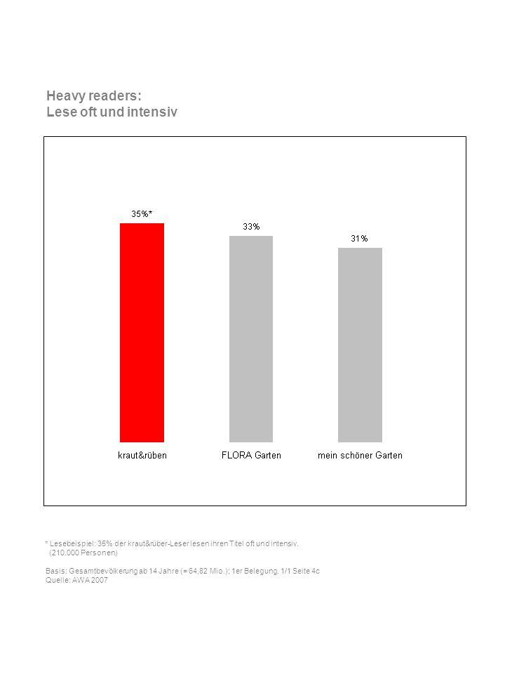 Geschlecht * Lesebeispiel: 62% der kraut&rüben-Leser sind Frauen.