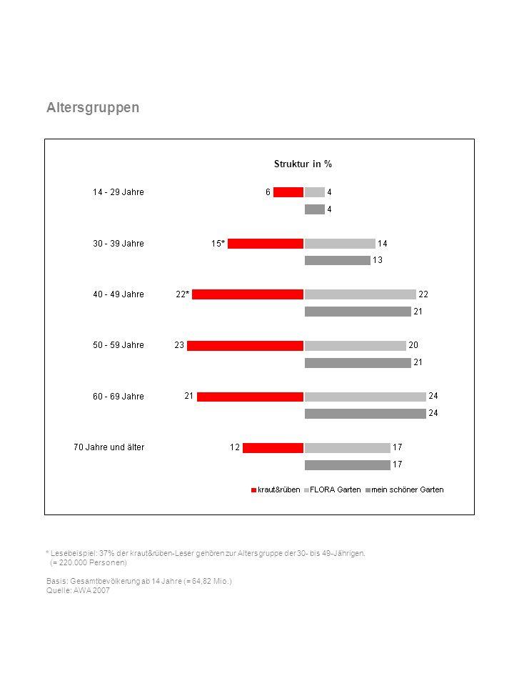 Schulbildung * Lesebeispiel: 17% der kraut&rüben-Leser haben ein abgeschlossenes Studium.