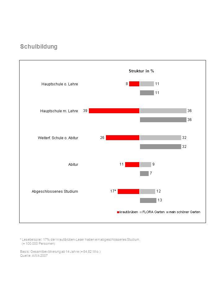 Haushaltsnettoeinkommen * Lesebeispiel: 27% der kraut&rüben-Leser leben in Haushalten mit einem monatlichen Nettoeinkommen von 3.500 und mehr.