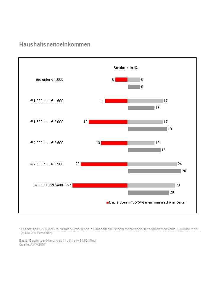 Lebensphasen * Lesebeispiel: 10% der kraut&rüben-Leser gehören zur Gruppe Junge Familien .