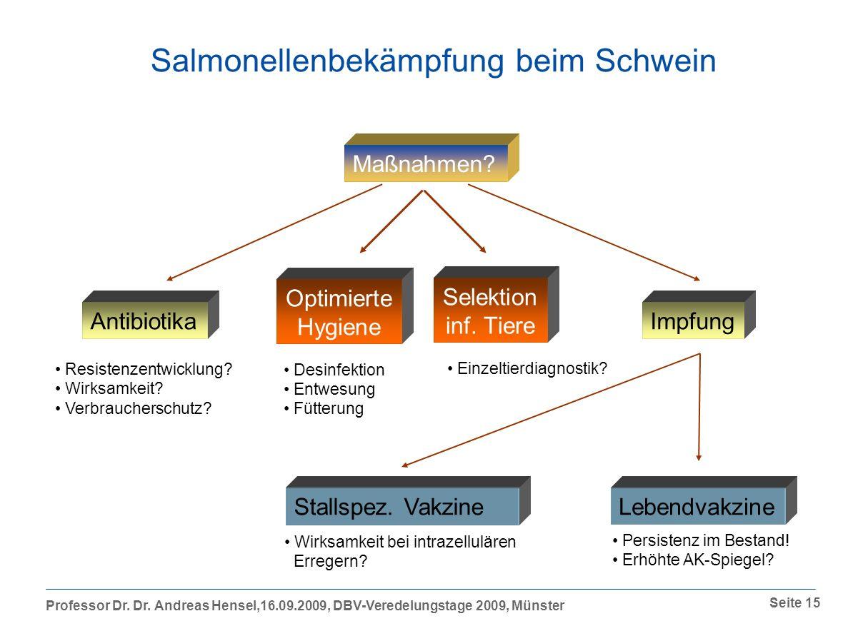 Professor Dr.Dr. Andreas Hensel,16.09.2009, DBV-Veredelungstage 2009, Münster Seite 15 Maßnahmen.