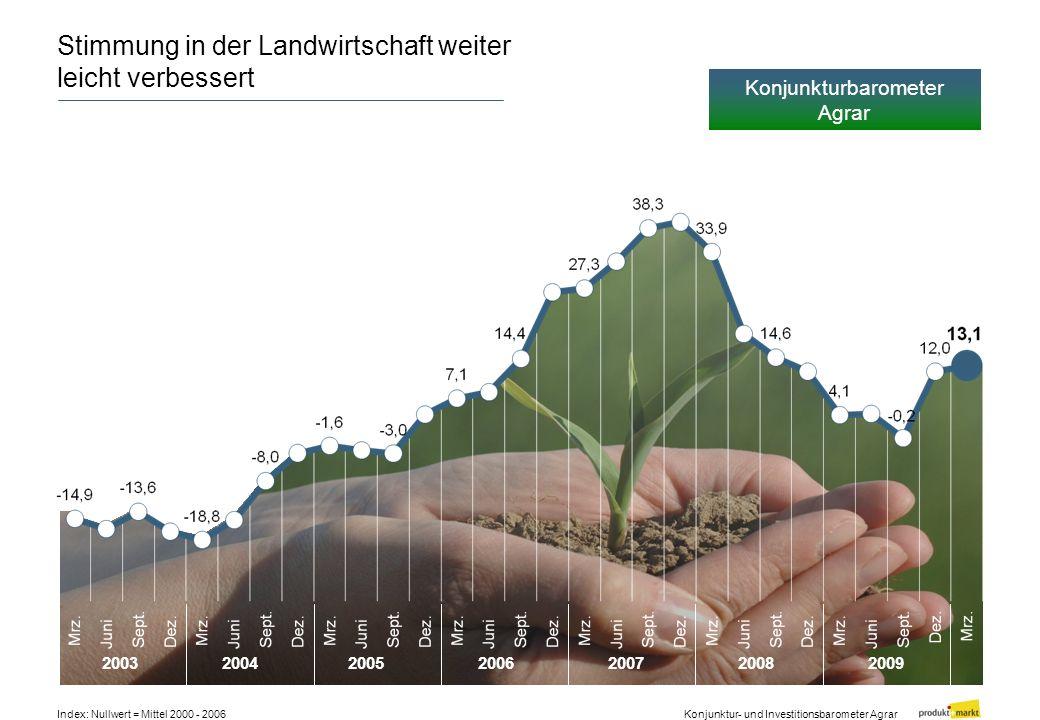 Stimmung in der Landwirtschaft weiter leicht verbessert Konjunktur- und Investitionsbarometer Agrar Index: Nullwert = Mittel 2000 - 2006 2003200420052