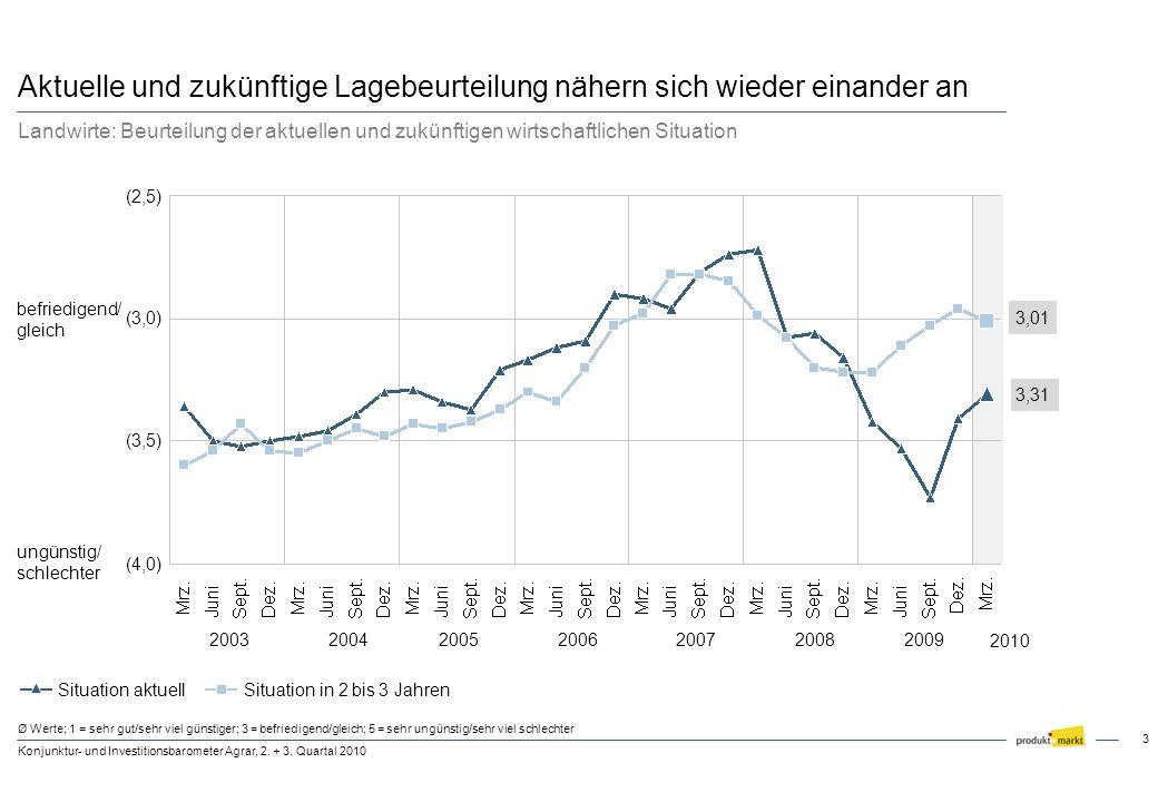 3 Konjunktur- und Investitionsbarometer Agrar, 2. + 3. Quartal 2010 Ø Werte; 1 = sehr gut/sehr viel günstiger; 3 = befriedigend/gleich; 5 = sehr ungün