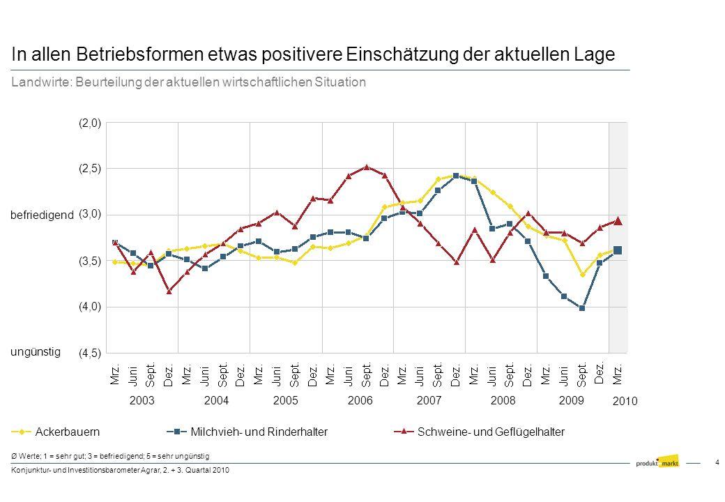 4 Konjunktur- und Investitionsbarometer Agrar, 2. + 3. Quartal 2010 Ø Werte; 1 = sehr gut; 3 = befriedigend; 5 = sehr ungünstig (3,0) (3,5) (2,0) befr