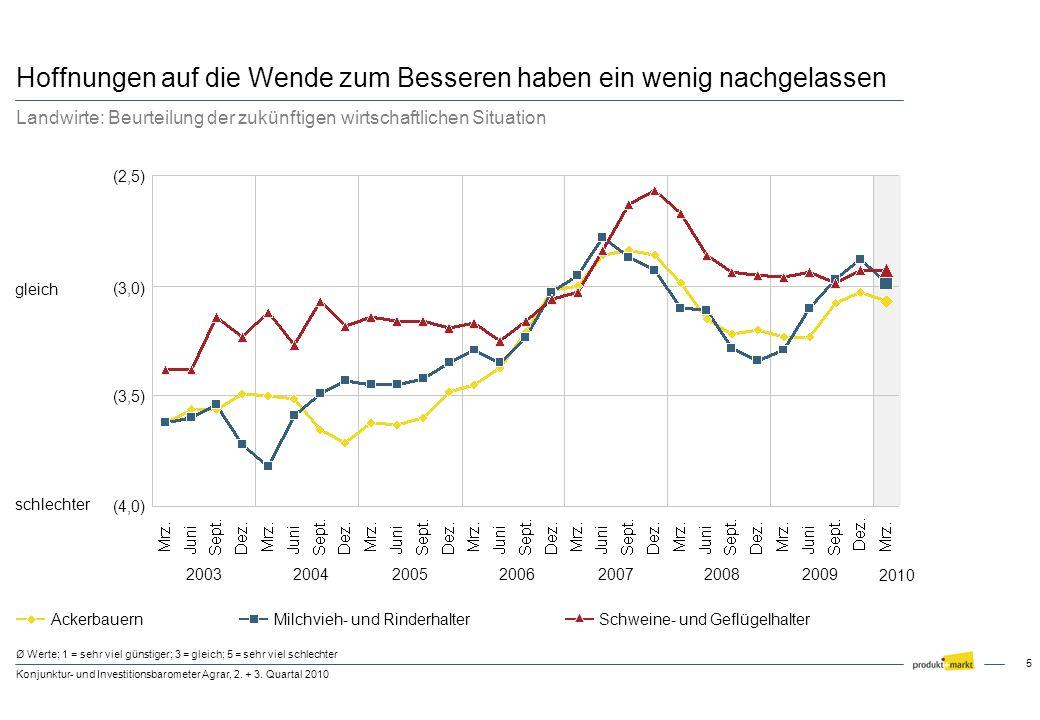 5 Konjunktur- und Investitionsbarometer Agrar, 2. + 3. Quartal 2010 (3,0) (3,5) (2,5) gleich (4,0) schlechter Hoffnungen auf die Wende zum Besseren ha