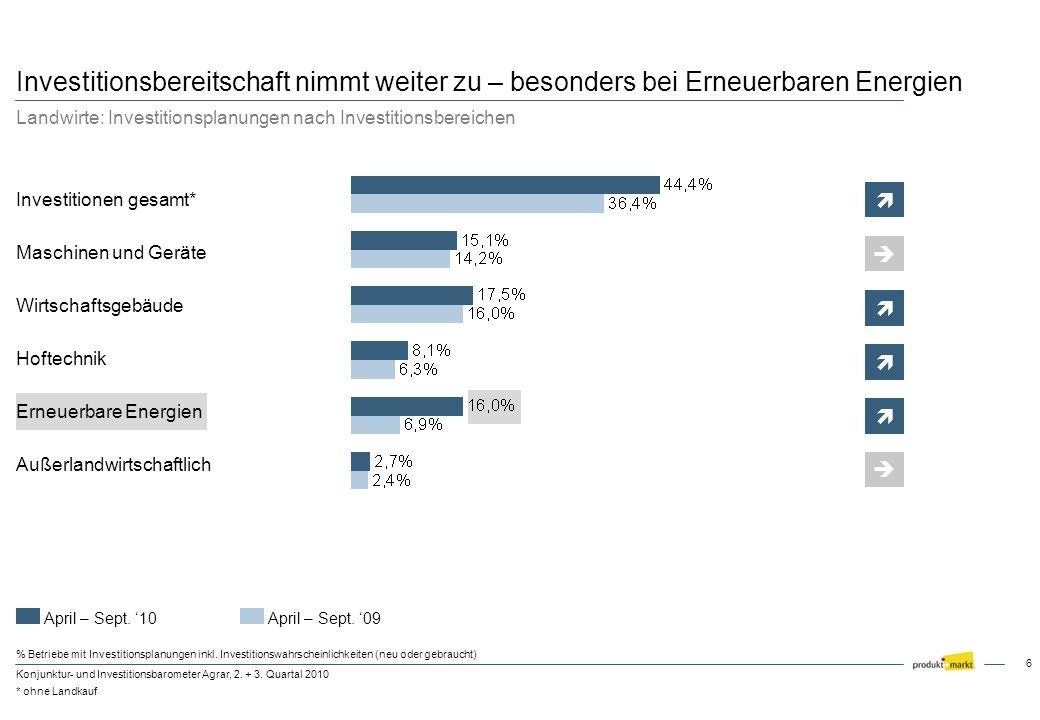 6 Konjunktur- und Investitionsbarometer Agrar, 2. + 3. Quartal 2010 Investitionen gesamt* Maschinen und Geräte Wirtschaftsgebäude Hoftechnik Außerland