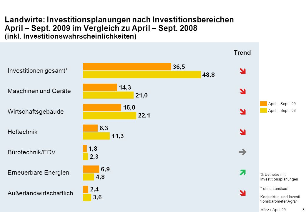 Konjunktur- und Investi- tionsbarometer Agrar März / April 09 3 Landwirte: Investitionsplanungen nach Investitionsbereichen April – Sept.