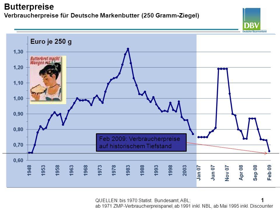 1 Butterpreise Verbraucherpreise für Deutsche Markenbutter (250 Gramm-Ziegel) QUELLEN: bis 1970 Statist. Bundesamt, ABL; ab 1971 ZMP-Verbraucherpreisp