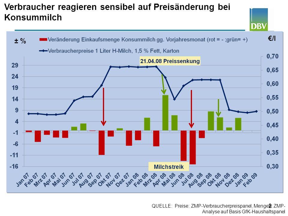 3 Verbraucher reagieren sensibel auf Preisänderung bei Butter /250g Bis 1970: Statistisches Bundesamt, alte Bundesländer; ab 1971: ZMP-Verbraucherpreispanel, ab 1991: inkl.