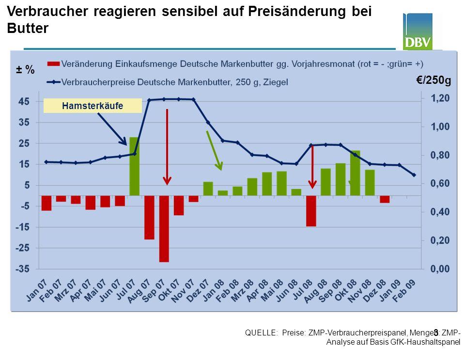 4 Verbraucher kaufen weniger Käse nach Preiserhöhung /kg Bis 1970: Statistisches Bundesamt, alte Bundesländer; ab 1971: ZMP-Verbraucherpreispanel, ab 1991: inkl.