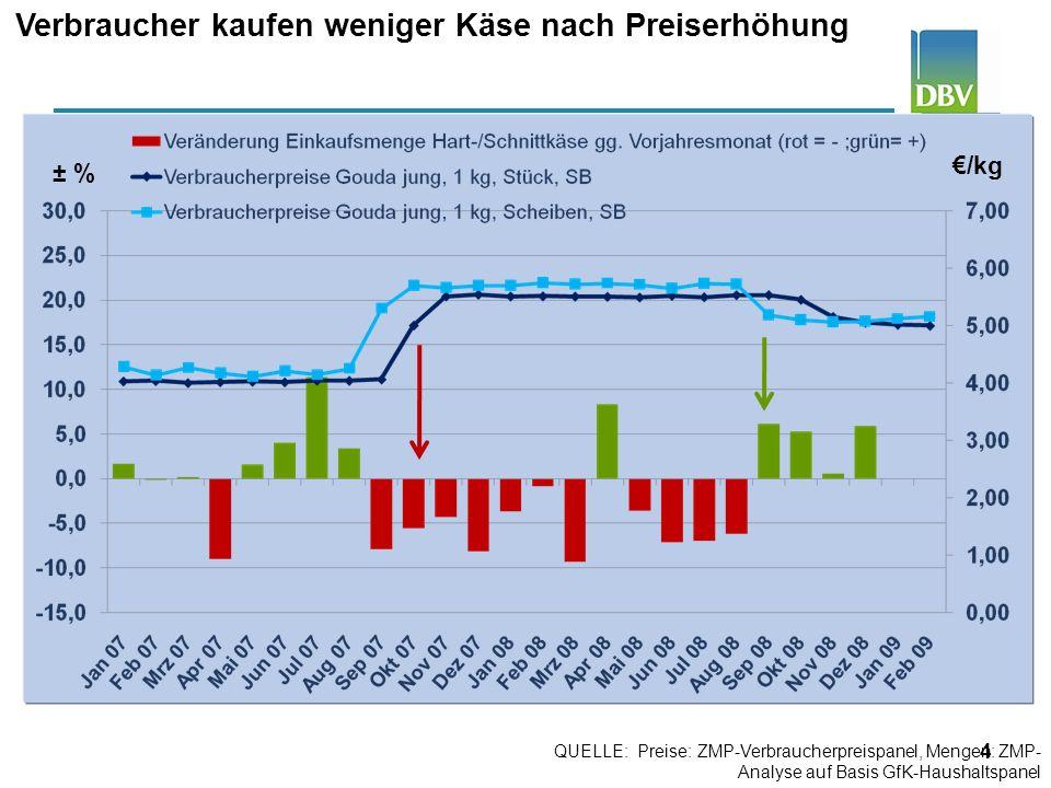 4 Verbraucher kaufen weniger Käse nach Preiserhöhung /kg Bis 1970: Statistisches Bundesamt, alte Bundesländer; ab 1971: ZMP-Verbraucherpreispanel, ab