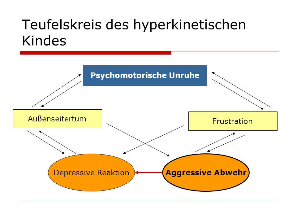 Teufelskreis des hyperkinetischen Kindes Psychomotorische Unruhe Außenseitertum Frustration Depressive Reaktion Aggressive Abwehr