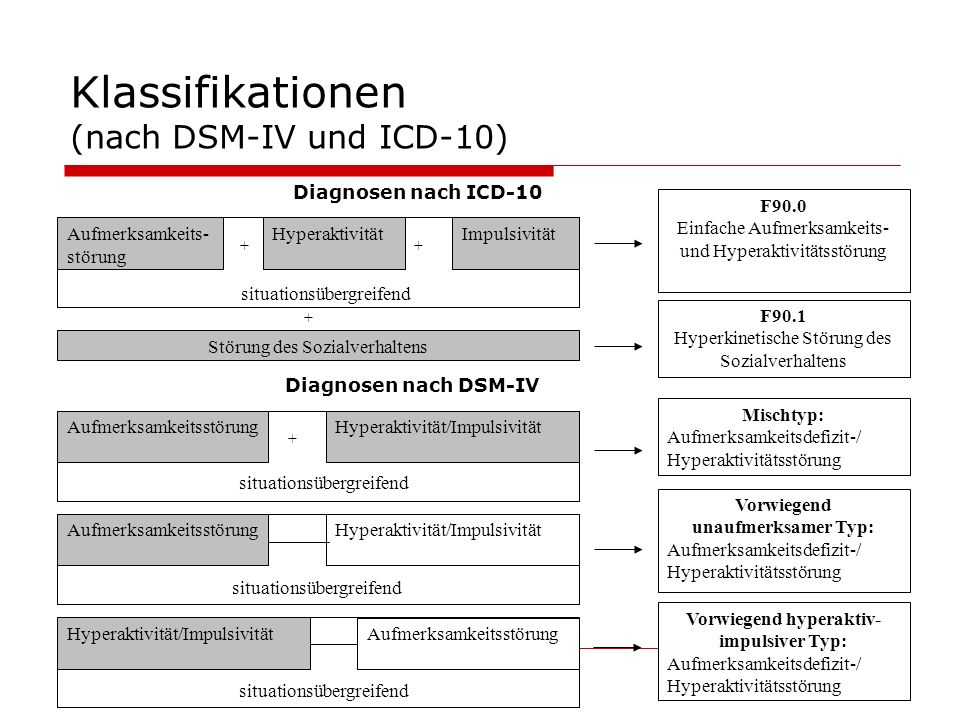 Klassifikationen (nach DSM-IV und ICD-10) Aufmerksamkeits- störung HyperaktivitätImpulsivität F90.0 Einfache Aufmerksamkeits- und Hyperaktivitätsstöru