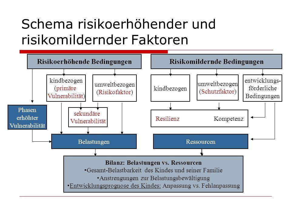 Schema risikoerhöhender und risikomildernder Faktoren Risikoerhöhende BedingungenRisikomildernde Bedingungen kindbezogen (primäre Vulnerabilität) umwe