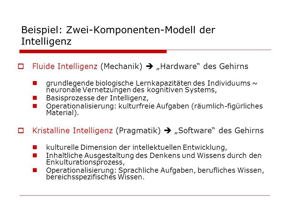 Beispiel: Zwei-Komponenten-Modell der Intelligenz Fluide Intelligenz (Mechanik) Hardware des Gehirns grundlegende biologische Lernkapazitäten des Indi