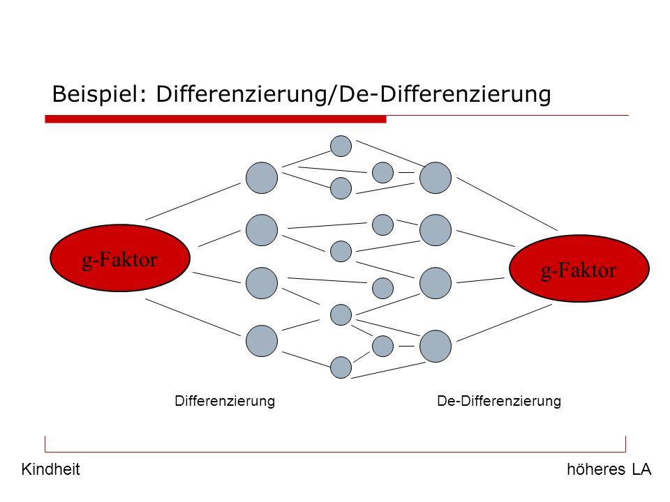 Beispiel: Differenzierung/De-Differenzierung g-Faktor Kindheithöheres LA DifferenzierungDe-Differenzierung